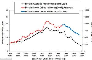 "In Britain, males ages 12-14 in 1958, born as leaded gas use rose after World War II, had higher index crime ""caution and conviction"" rates than older teens born before that rise in lead exposure."