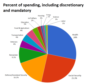 discretionary and mandatory spending
