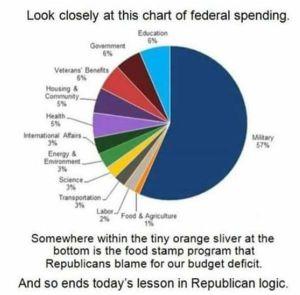 politifact_photos_Budget_pie_chart_meme