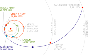 Cassini_interplanet_trajectory