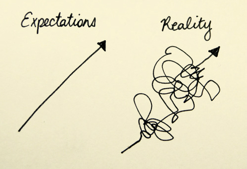 expectations - reality